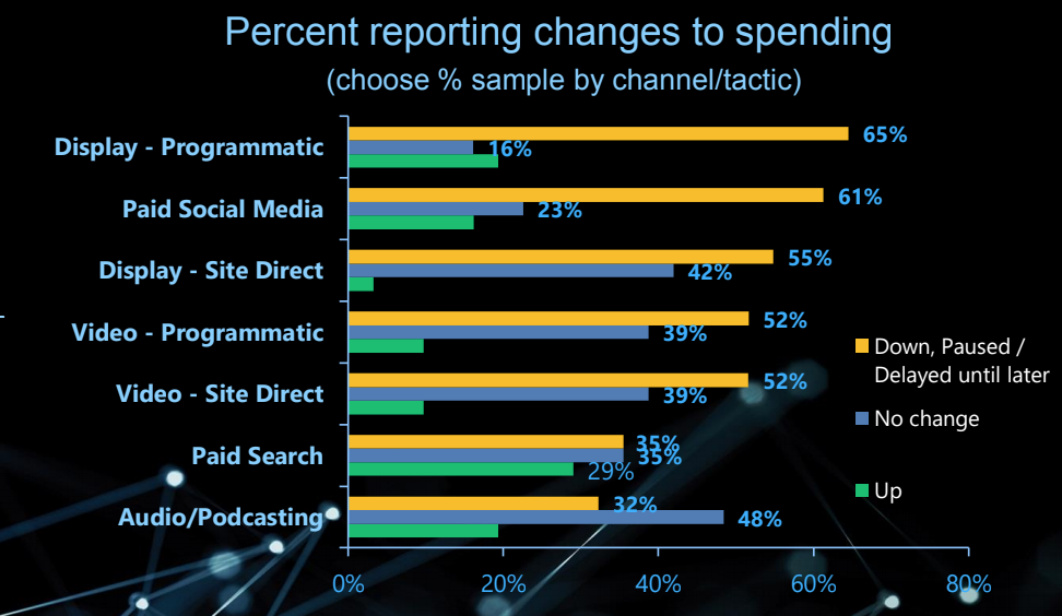 Changes in Ad Spend