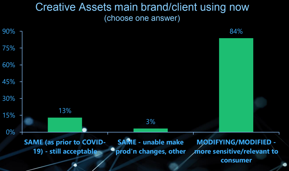 Creative assets main brand client using now