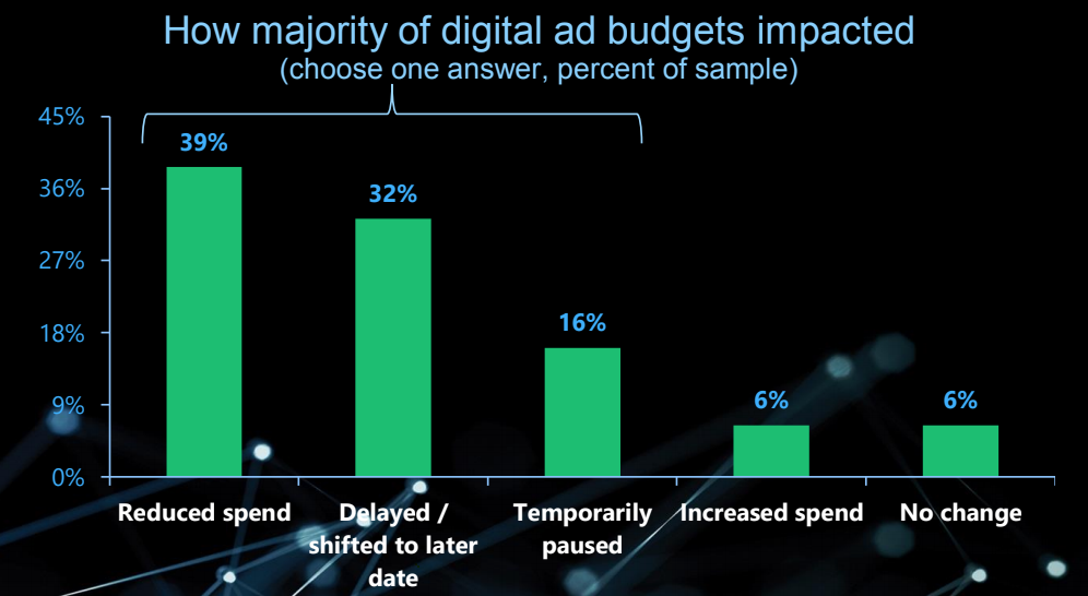 The shift in digital ad spend