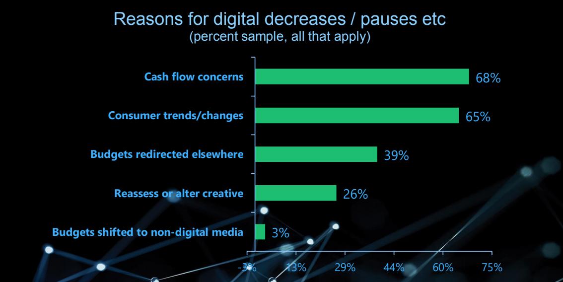 Reasons for Digital Advertising Decreases Pauses